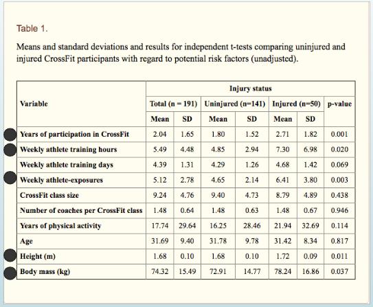 Myth busting: Shoulder Injuries in CrossFit